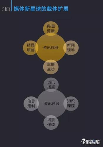 中国新媒体趋势报告2017:通向媒体新星球的未来地图 经验心得 第31张