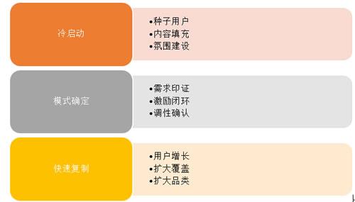 1句运营心法,8个核心词汇读懂运营 经验心得 第5张