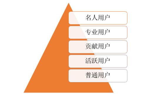1句运营心法,8个核心词汇读懂运营 经验心得 第2张