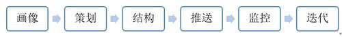 1句运营心法,8个核心词汇读懂运营 经验心得 第3张