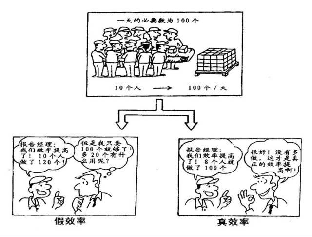 一组小漫画解读精益生产精髓! 经营管理 第11张