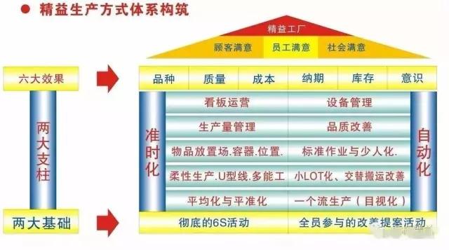 精益生产体系图!