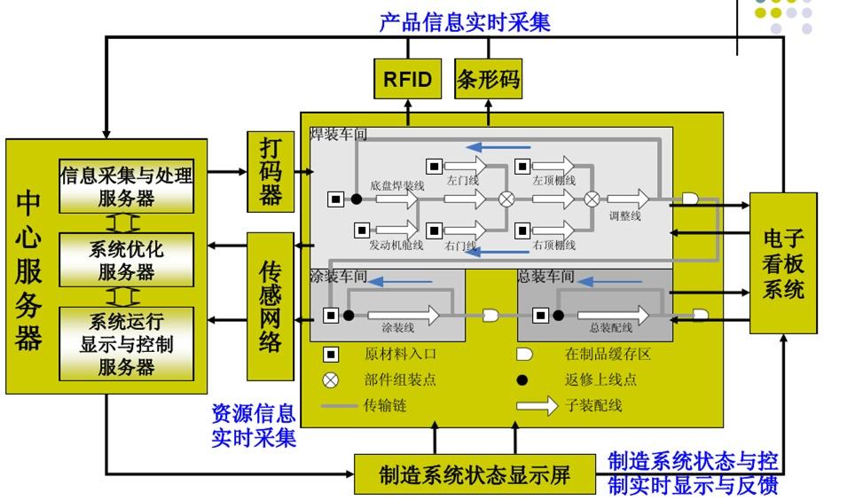 室内定位@精益生产——全息可视化车间 经营管理 第4张