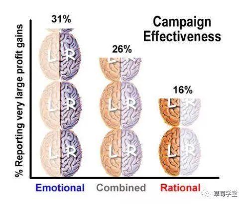 如何让内容引起用户共鸣?必须科学添加情绪! 互联网 第3张