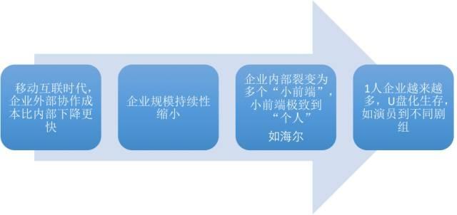 从KPI到OKR,管理方式演进背后的人性逻辑 经营管理 第8张