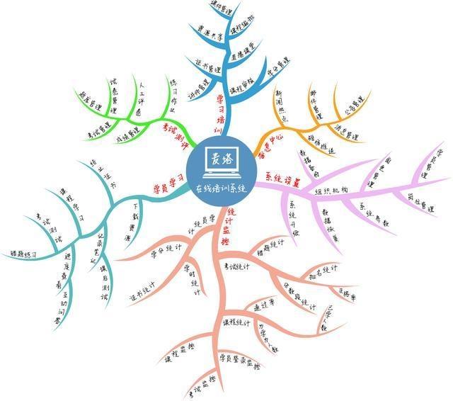 8种现代企业常用培训形式,最后一个已经成为企业主流 经营管理 第8张