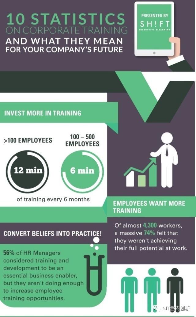 10组关于企业培训的统计数据及它们于你公司未来发展的意义 经营管理 第1张
