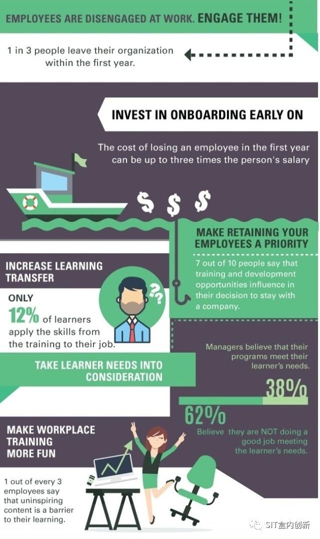 10组关于企业培训的统计数据及它们于你公司未来发展的意义 经营管理 第2张
