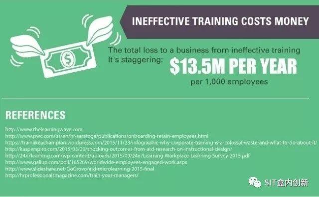 10组关于企业培训的统计数据及它们于你公司未来发展的意义 经营管理 第3张