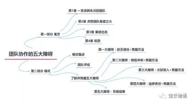 如何构建自己的知识体系,运用思维导图,形成思维闭环 视觉文案 第3张