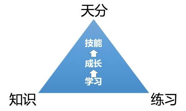 产品经理应该如何构建个人知识体系 视觉文案 第1张