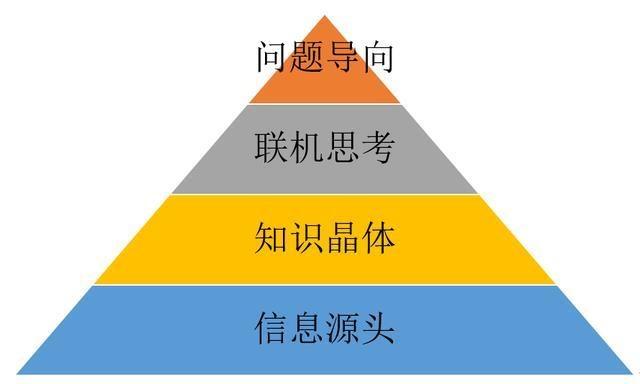 普通人,如何构建自己的知识体系,实现知识变现? 视觉文案 第2张