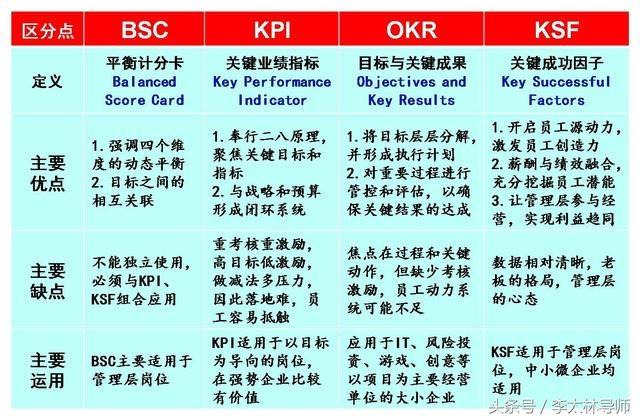 四大绩效工具BSC、KPI、OKR、KSF深度分析 经营管理 第3张