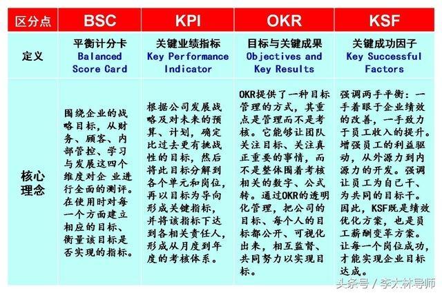 四大绩效工具BSC、KPI、OKR、KSF深度分析 经营管理 第2张