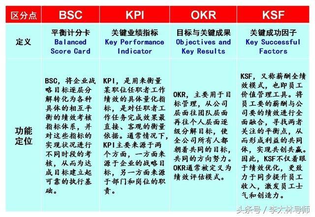 四大绩效工具BSC、KPI、OKR、KSF深度分析 经营管理 第1张