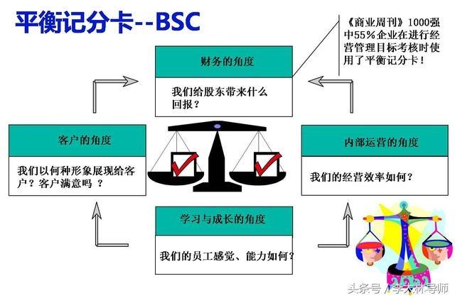 四大绩效工具BSC、KPI、OKR、KSF深度分析 经营管理 第4张