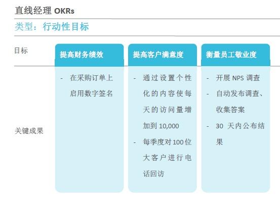 教你20分钟认识OKR(HR必备干货,建议收藏) 经营管理 第15张