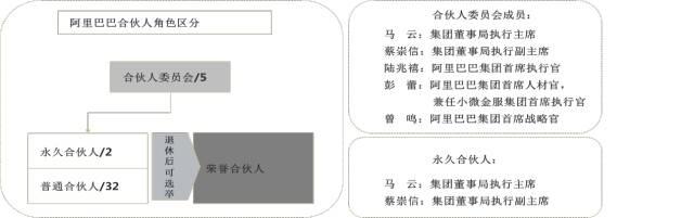 彭剑锋:小米、阿里、万科、华为、温氏,事业合伙制的五种模式 经营管理 第1张