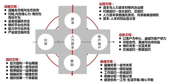 彭剑锋:小米、阿里、万科、华为、温氏,事业合伙制的五种模式 经营管理 第4张