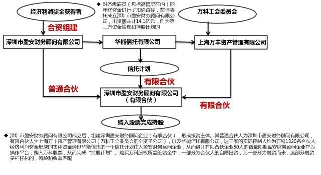 彭剑锋:小米、阿里、万科、华为、温氏,事业合伙制的五种模式 经营管理 第2张