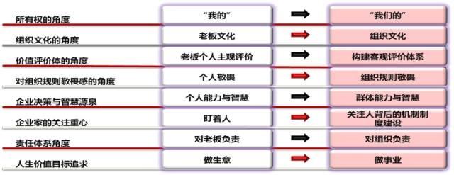 彭剑锋:小米、阿里、万科、华为、温氏,事业合伙制的五种模式 经营管理 第5张