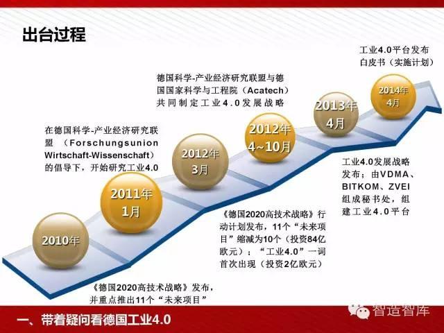 工业4.0与中国制造2025培训PPT 经营管理 第4张