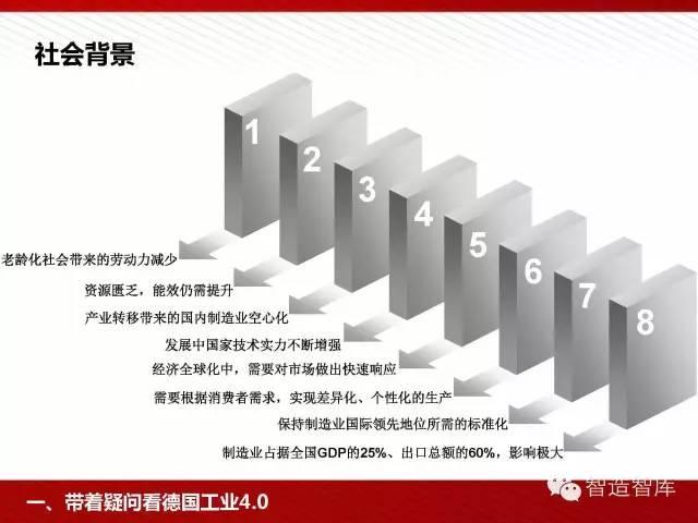 工业4.0与中国制造2025培训PPT 经营管理 第5张