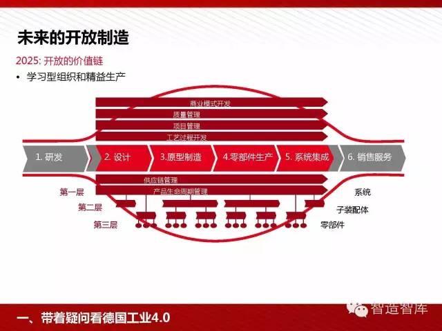 工业4.0与中国制造2025培训PPT 经营管理 第25张