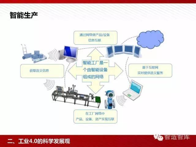 工业4.0与中国制造2025培训PPT 经营管理 第32张