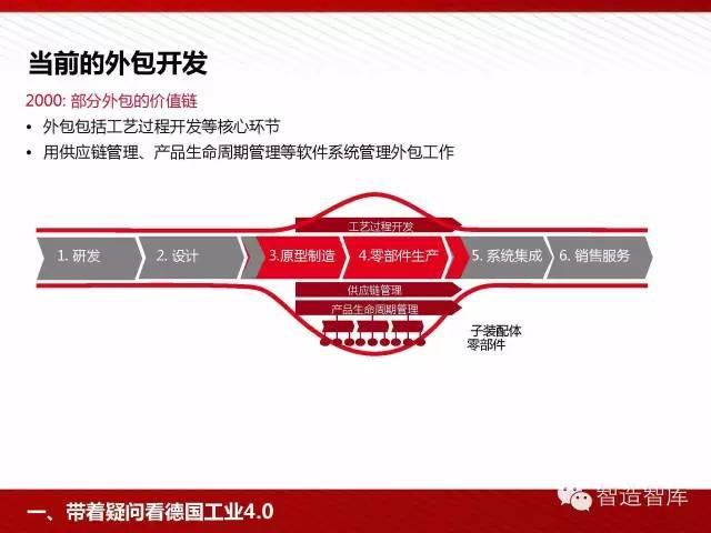 工业4.0与中国制造2025培训PPT 经营管理 第24张