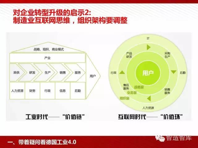工业4.0与中国制造2025培训PPT 经营管理 第22张