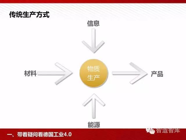 工业4.0与中国制造2025培训PPT 经营管理 第14张