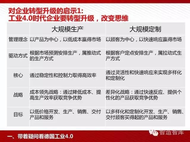 工业4.0与中国制造2025培训PPT 经营管理 第11张