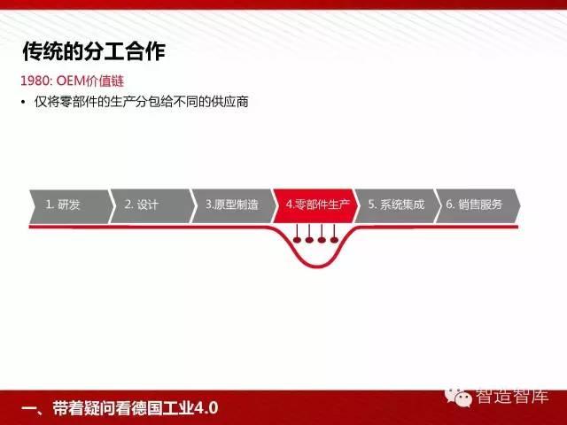 工业4.0与中国制造2025培训PPT 经营管理 第23张