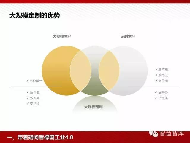 工业4.0与中国制造2025培训PPT 经营管理 第12张