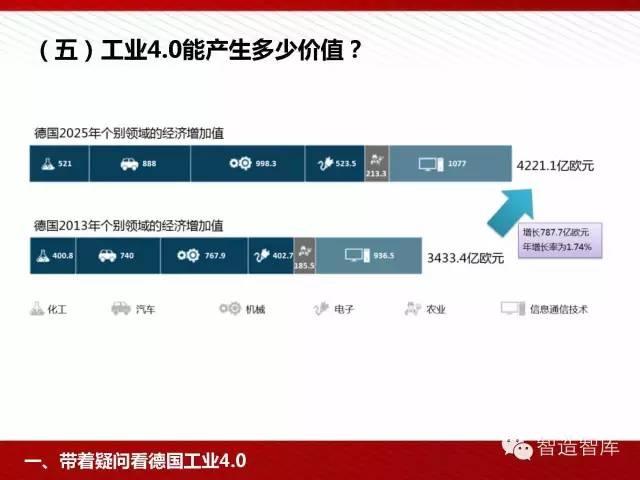 工业4.0与中国制造2025培训PPT 经营管理 第27张