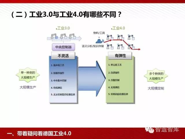 工业4.0与中国制造2025培训PPT 经营管理 第10张