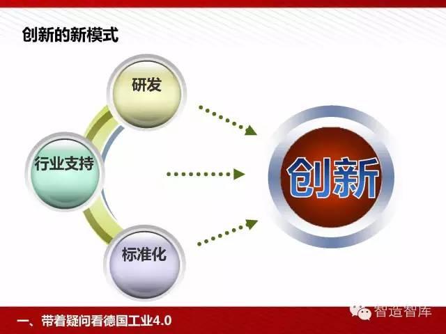 工业4.0与中国制造2025培训PPT 经营管理 第26张
