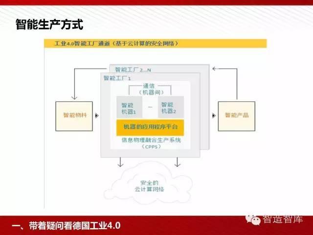 工业4.0与中国制造2025培训PPT 经营管理 第15张