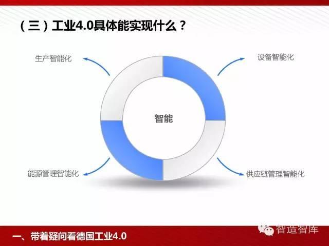 工业4.0与中国制造2025培训PPT 经营管理 第13张