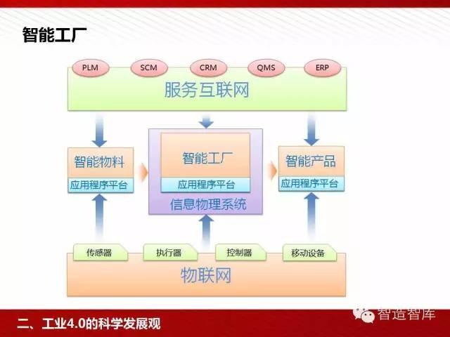 工业4.0与中国制造2025培训PPT 经营管理 第31张