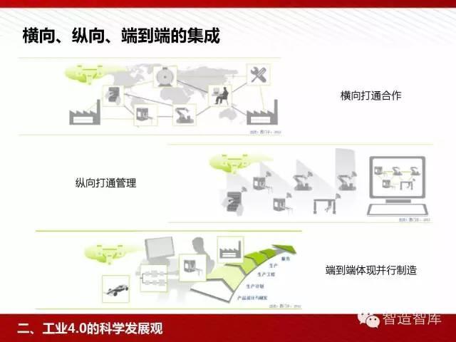 工业4.0与中国制造2025培训PPT 经营管理 第33张
