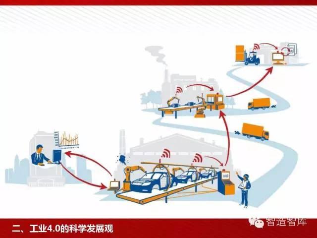 工业4.0与中国制造2025培训PPT 经营管理 第37张