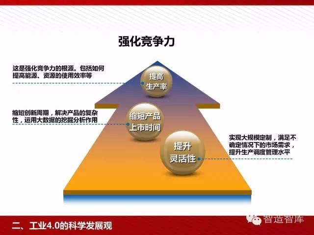 工业4.0与中国制造2025培训PPT 经营管理 第34张
