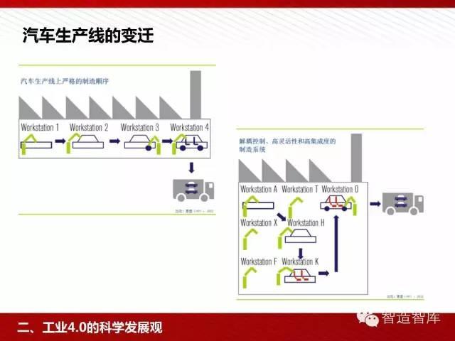 工业4.0与中国制造2025培训PPT 经营管理 第36张