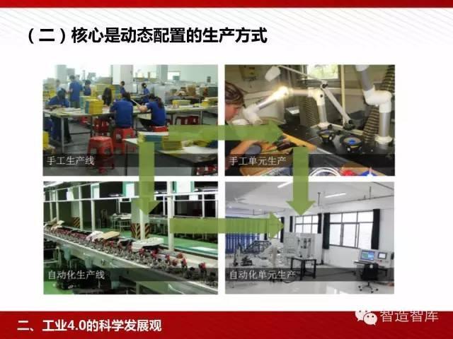 工业4.0与中国制造2025培训PPT 经营管理 第35张