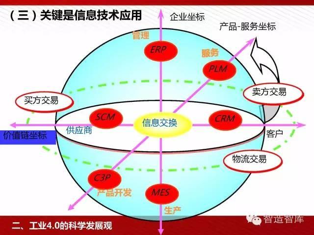 工业4.0与中国制造2025培训PPT 经营管理 第38张
