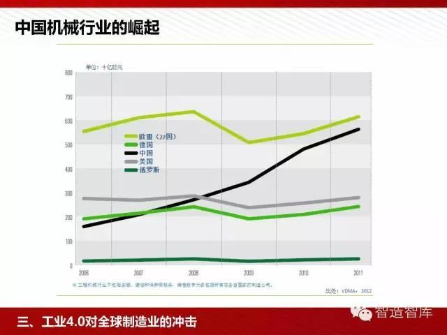 工业4.0与中国制造2025培训PPT 经营管理 第50张