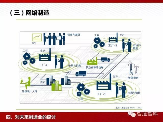工业4.0与中国制造2025培训PPT 经营管理 第59张