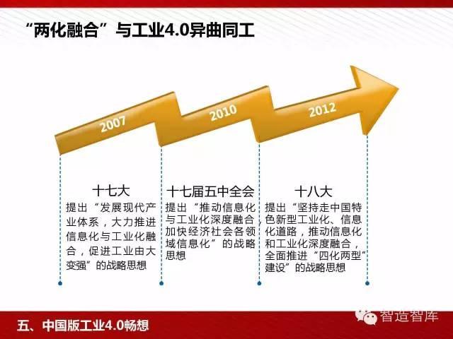 工业4.0与中国制造2025培训PPT 经营管理 第66张